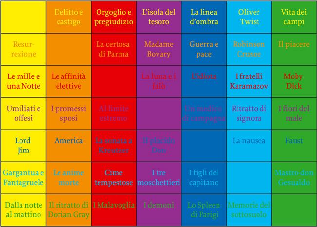 Programmiamo for Tabella per mescolare i colori
